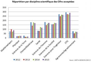 repartition_dsiciplines_cifre_632371-54